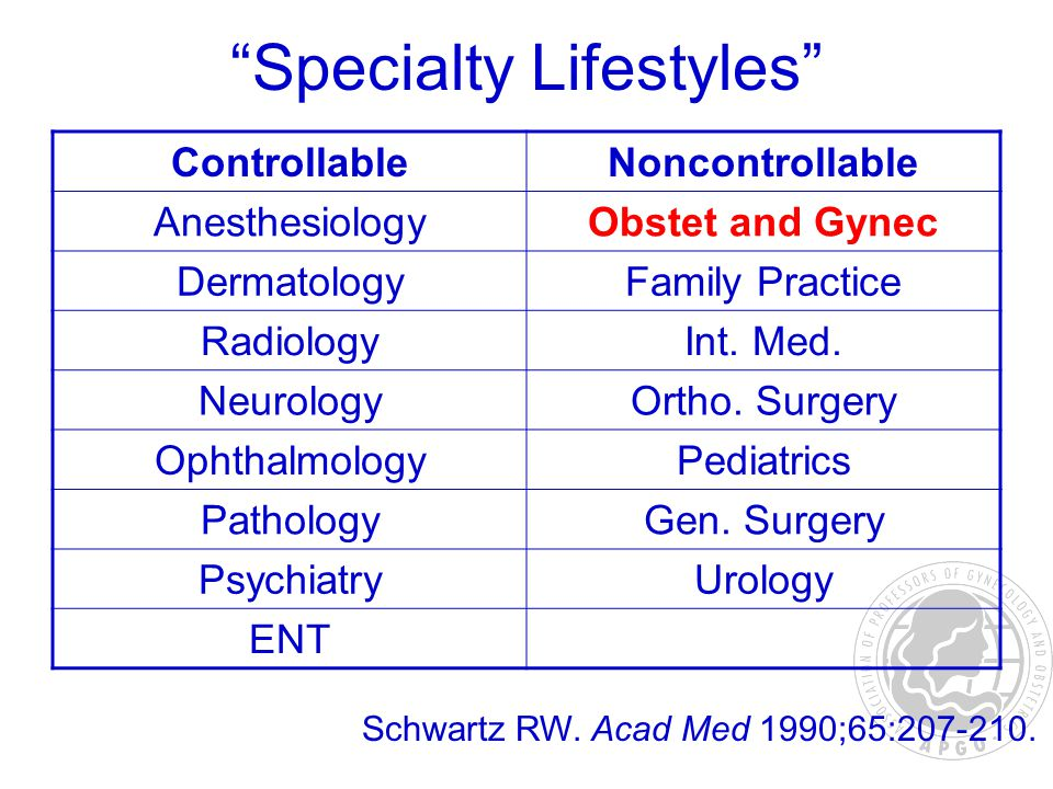 Specialty Lifestyles ControllableNoncontrollable AnesthesiologyObstet and Gynec DermatologyFamily Practice RadiologyInt.