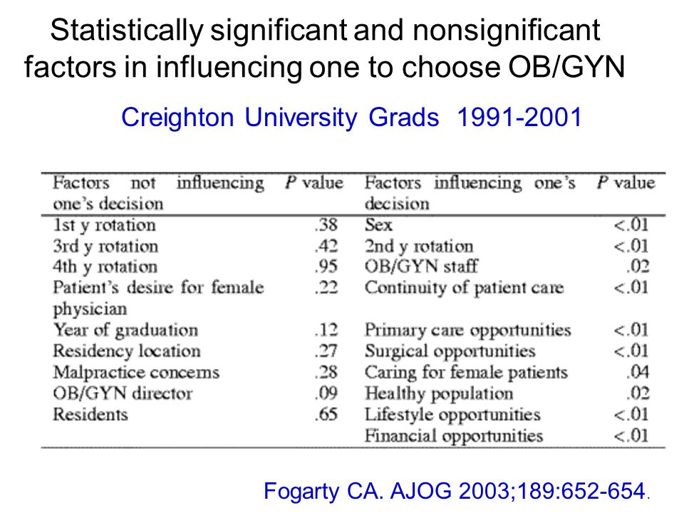 Statistically significant and nonsignificant factors in influencing one to choose OB/GYN Fogarty CA.