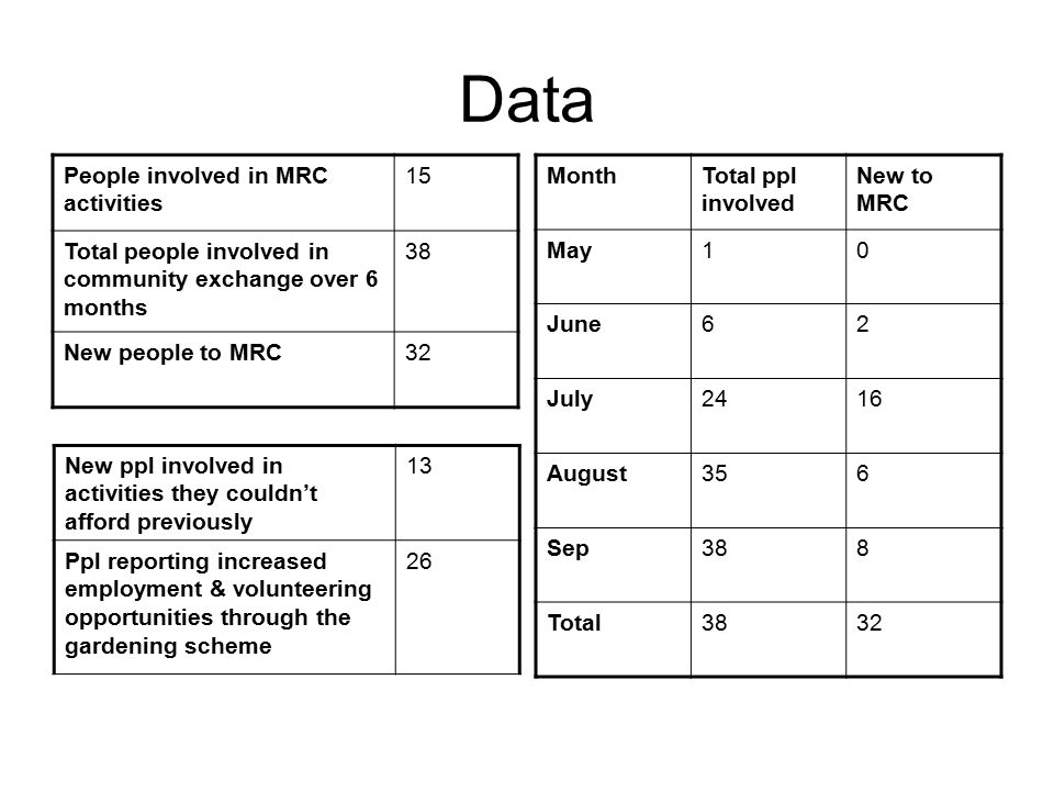 Data People involved in MRC activities 15 Total people involved in community exchange over 6 months 38 New people to MRC32 MonthTotal ppl involved New to MRC May10 June62 July2416 August356 Sep388 Total3832 New ppl involved in activities they couldn't afford previously 13 Ppl reporting increased employment & volunteering opportunities through the gardening scheme 26