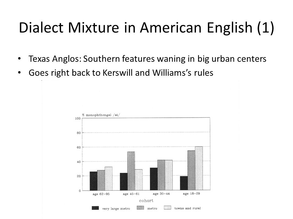 Dialect Mixture in American English (1) Texas Anglos: Southern features waning in big urban centers Goes right back to Kerswill and Williams's rules