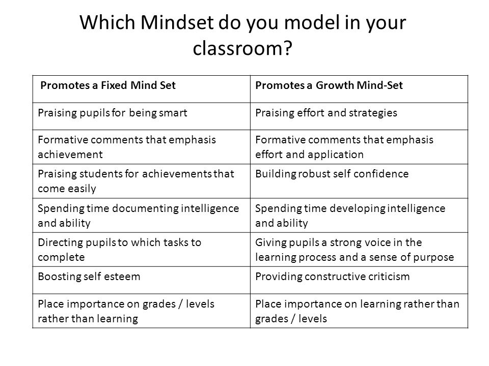 Promotes a Fixed Mind SetPromotes a Growth Mind-Set Praising pupils for being smartPraising effort and strategies Formative comments that emphasis achievement Formative comments that emphasis effort and application Praising students for achievements that come easily Building robust self confidence Spending time documenting intelligence and ability Spending time developing intelligence and ability Directing pupils to which tasks to complete Giving pupils a strong voice in the learning process and a sense of purpose Boosting self esteemProviding constructive criticism Place importance on grades / levels rather than learning Place importance on learning rather than grades / levels Which Mindset do you model in your classroom