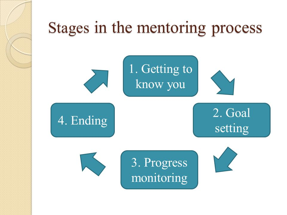 Stages in the mentoring process 4. Ending 3. Progress monitoring 2.