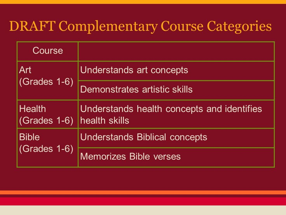 DRAFT Complementary Course Categories Course Art (Grades 1-6) Understands art concepts Demonstrates artistic skills Health (Grades 1-6) Understands health concepts and identifies health skills Bible (Grades 1-6) Understands Biblical concepts Memorizes Bible verses