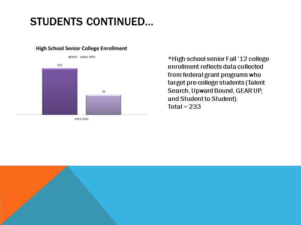 STUDENTS CONTINUED… *High school senior Fall '12 college enrollment reflects data collected from federal grant programs who target pre-college students (Talent Search, Upward Bound, GEAR UP, and Student to Student).