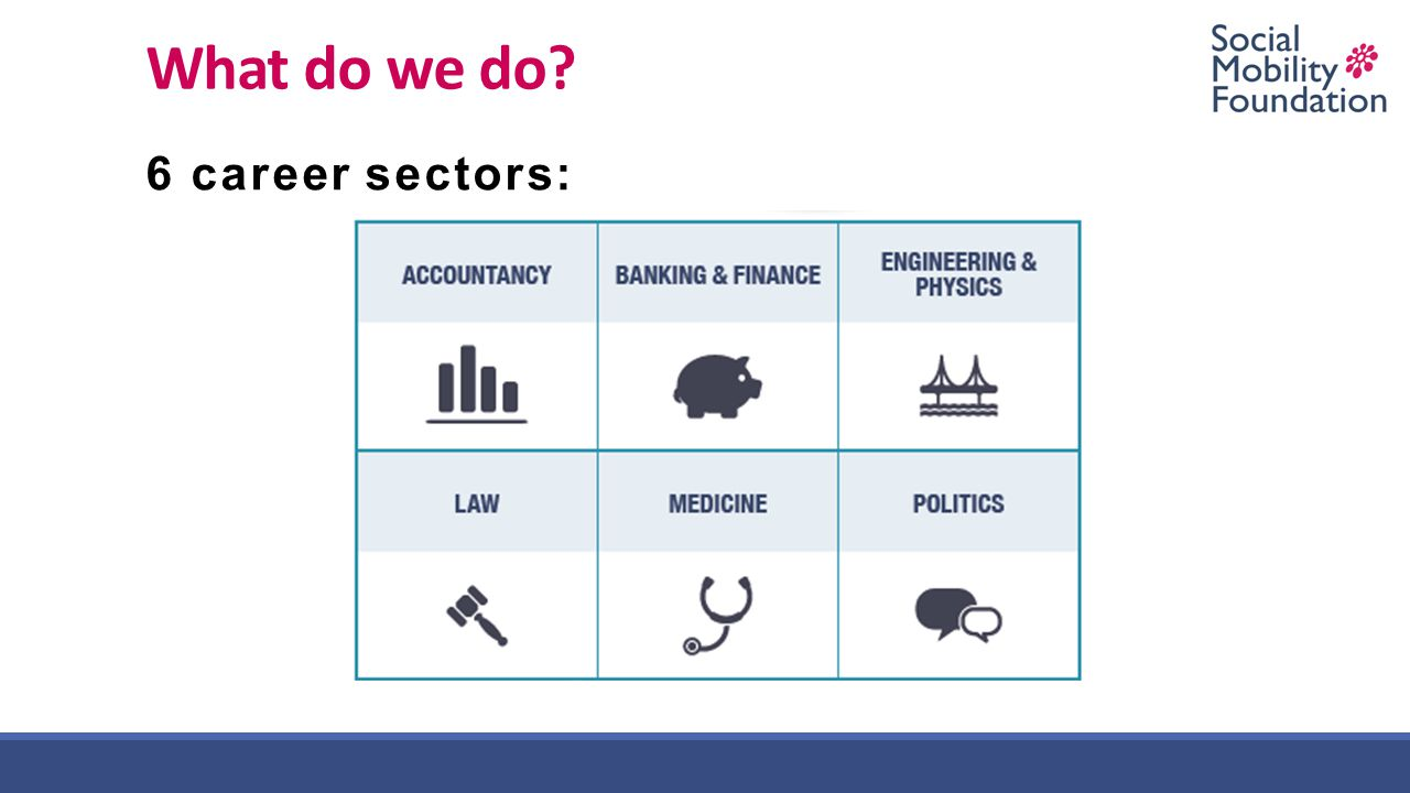 What do we do 6 career sectors: