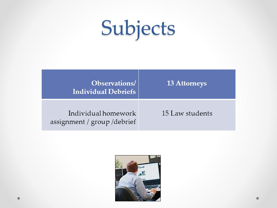 Subjects Observations/ Individual Debriefs 13 Attorneys Individual homework assignment / group /debrief 15 Law students