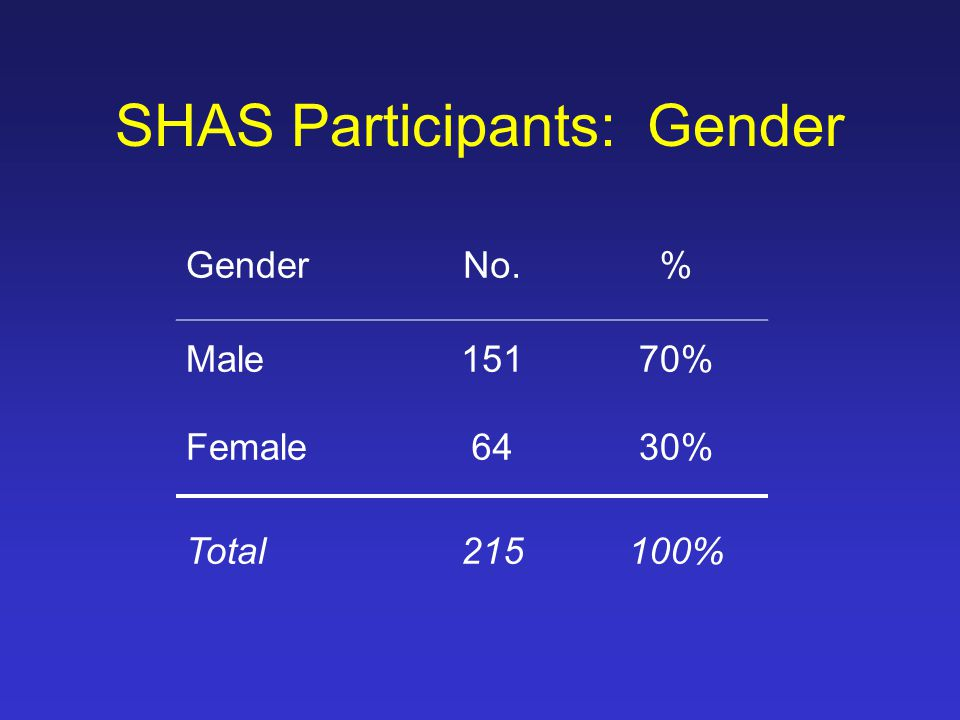 SHAS Participants: Gender GenderNo.% Male15170% Female6430% Total215100%