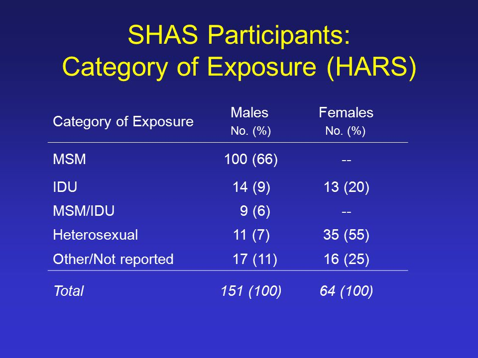 SHAS Participants: Category of Exposure (HARS) Category of Exposure Males No.