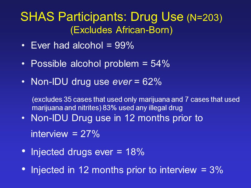 Ever had alcohol = 99% Possible alcohol problem = 54% Non-IDU drug use ever = 62% Non-IDU Drug use in 12 months prior to interview = 27% Injected drugs ever = 18% Injected in 12 months prior to interview = 3% SHAS Participants: Drug Use (N=203) (Excludes African-Born) (excludes 35 cases that used only marijuana and 7 cases that used marijuana and nitrites) 83% used any illegal drug