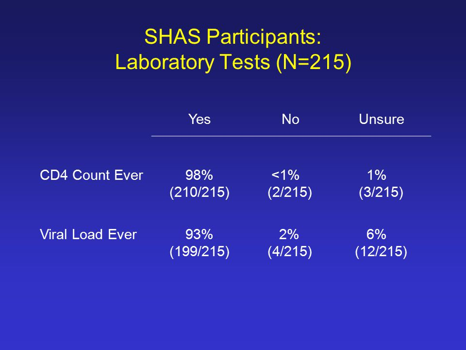 SHAS Participants: Laboratory Tests (N=215) YesNoUnsure CD4 Count Ever 98% (210/215) <1% (2/215) 1% (3/215) Viral Load Ever 93% (199/215) 2% (4/215) 6% (12/215)