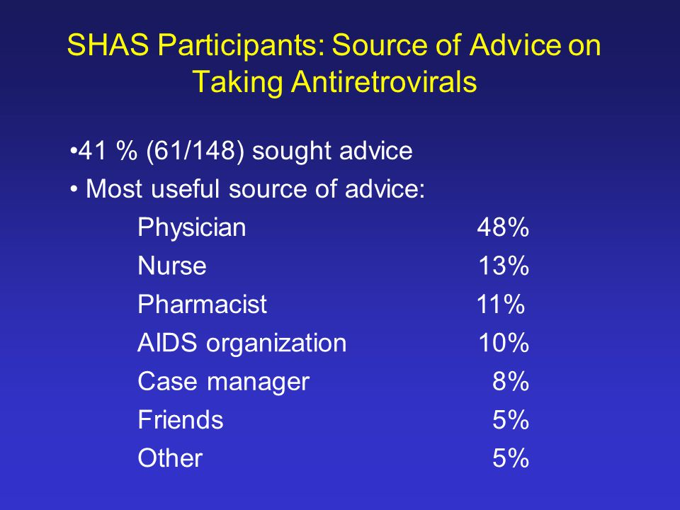 SHAS Participants: Source of Advice on Taking Antiretrovirals 41 % (61/148) sought advice Most useful source of advice: Physician48% Nurse 13% Pharmacist 11% AIDS organization10% Case manager 8% Friends 5% Other 5%