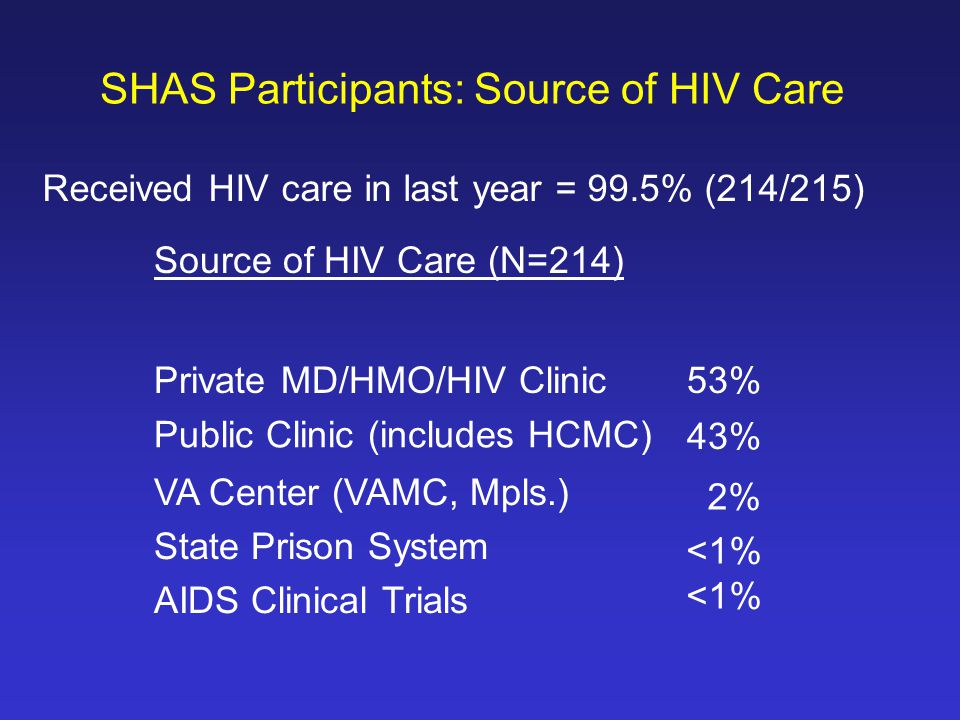 SHAS Participants: Source of HIV Care Source of HIV Care (N=214) Private MD/HMO/HIV Clinic 53% Public Clinic (includes HCMC) 43% VA Center (VAMC, Mpls.) State Prison System AIDS Clinical Trials 2%<1% Received HIV care in last year = 99.5% (214/215)