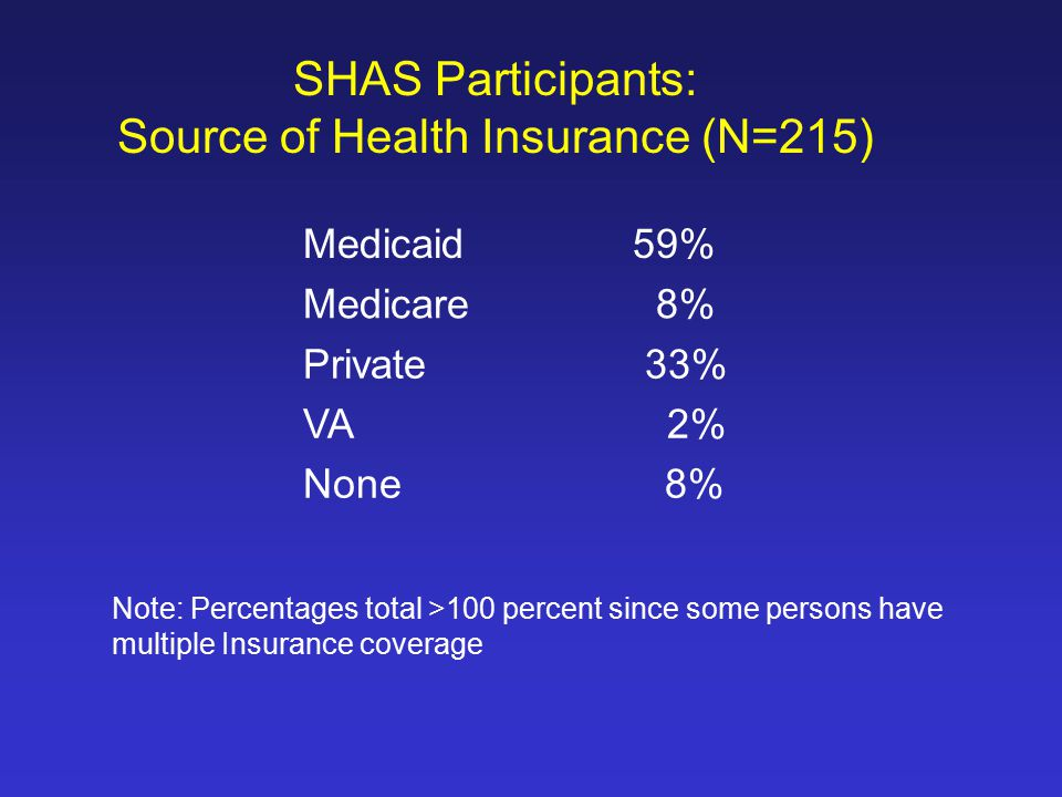 SHAS Participants: Source of Health Insurance (N=215) Medicaid 59% Medicare 8% Private 33% VA 2% None 8% Note: Percentages total >100 percent since some persons have multiple Insurance coverage