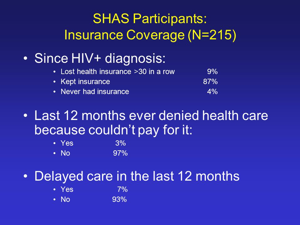 Since HIV+ diagnosis: Lost health insurance >30 in a row 9% Kept insurance87% Never had insurance 4% Last 12 months ever denied health care because couldn't pay for it: Yes 3% No97% Delayed care in the last 12 months Yes 7% No 93% SHAS Participants: Insurance Coverage (N=215)