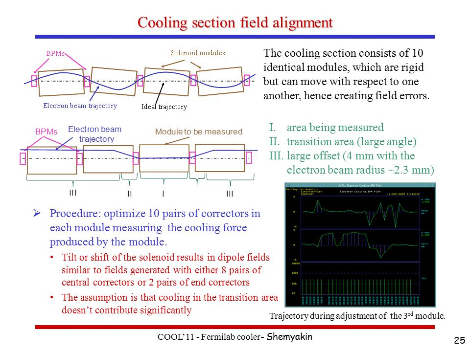 Cooling section field alignment  Procedure: optimize 10 pairs of correctors in each module measuring the cooling force produced by the module.