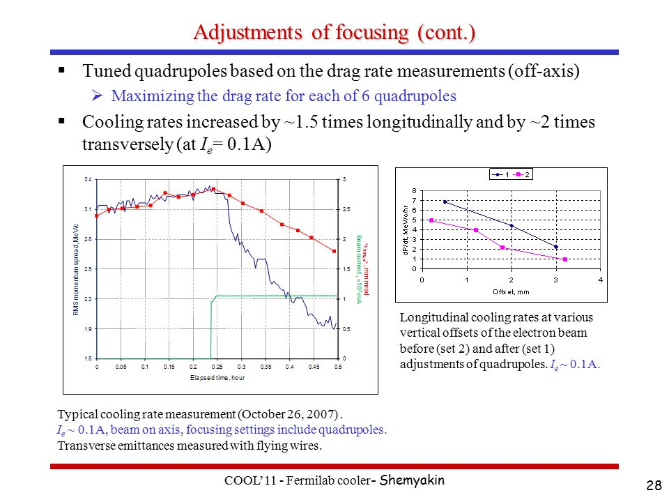 Adjustments of focusing (cont.)  Tuned quadrupoles based on the drag rate measurements (off-axis)  Maximizing the drag rate for each of 6 quadrupoles  Cooling rates increased by ~1.5 times longitudinally and by ~2 times transversely (at I e = 0.1A) COOL'11 - Fermilab cooler - Shemyakin 28 Longitudinal cooling rates at various vertical offsets of the electron beam before (set 2) and after (set 1) adjustments of quadrupoles.