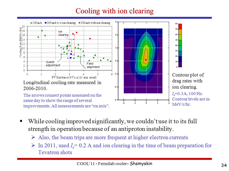 Cooling with ion clearing  While cooling improved significantly, we couldn't use it to its full strength in operation because of an antiproton instability.