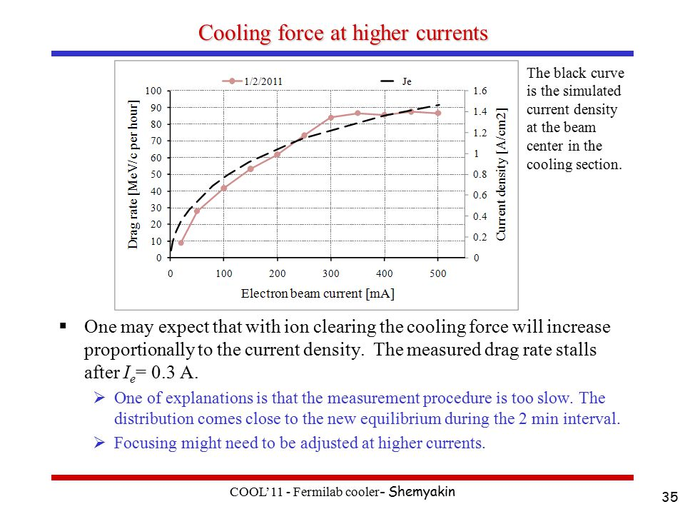 Cooling force at higher currents  One may expect that with ion clearing the cooling force will increase proportionally to the current density.