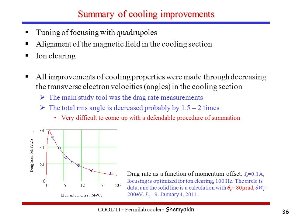 Summary of cooling improvements  Tuning of focusing with quadrupoles  Alignment of the magnetic field in the cooling section  Ion clearing  All improvements of cooling properties were made through decreasing the transverse electron velocities (angles) in the cooling section  The main study tool was the drag rate measurements  The total rms angle is decreased probably by 1.5 – 2 times Very difficult to come up with a defendable procedure of summation COOL'11 - Fermilab cooler - Shemyakin 36 Drag rate as a function of momentum offset.