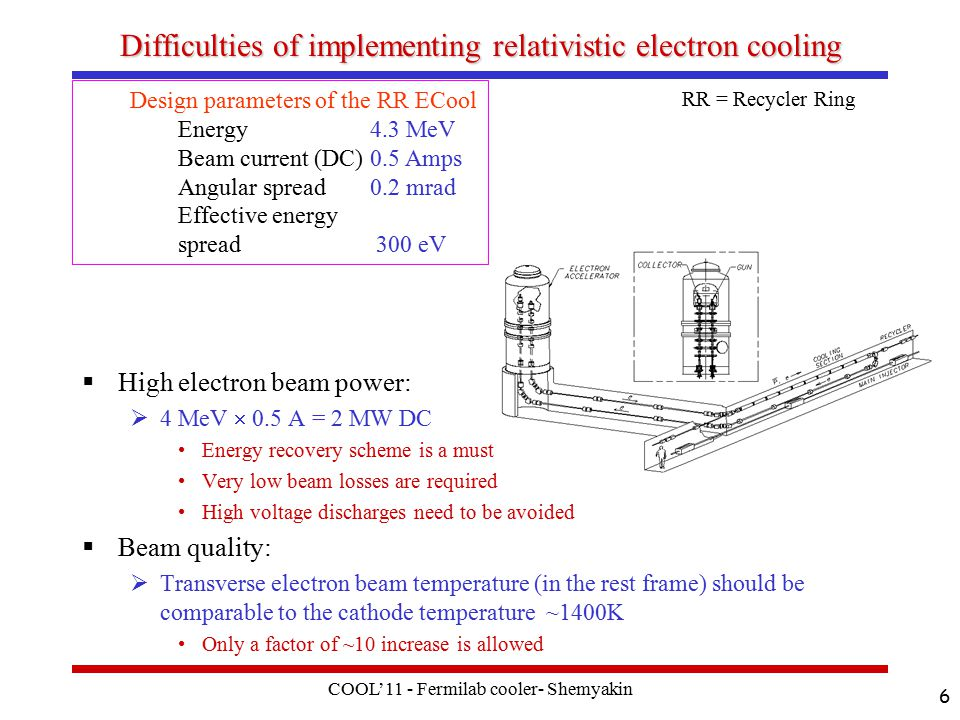 COOL'11 - Fermilab cooler- Shemyakin 6 Difficulties of implementing relativistic electron cooling  High electron beam power:  4 MeV  0.5 A = 2 MW DC Energy recovery scheme is a must Very low beam losses are required High voltage discharges need to be avoided  Beam quality:  Transverse electron beam temperature (in the rest frame) should be comparable to the cathode temperature ~1400K Only a factor of ~10 increase is allowed Design parameters of the RR ECool Energy4.3 MeV Beam current (DC)0.5 Amps Angular spread0.2 mrad Effective energy spread 300 eV RR = Recycler Ring