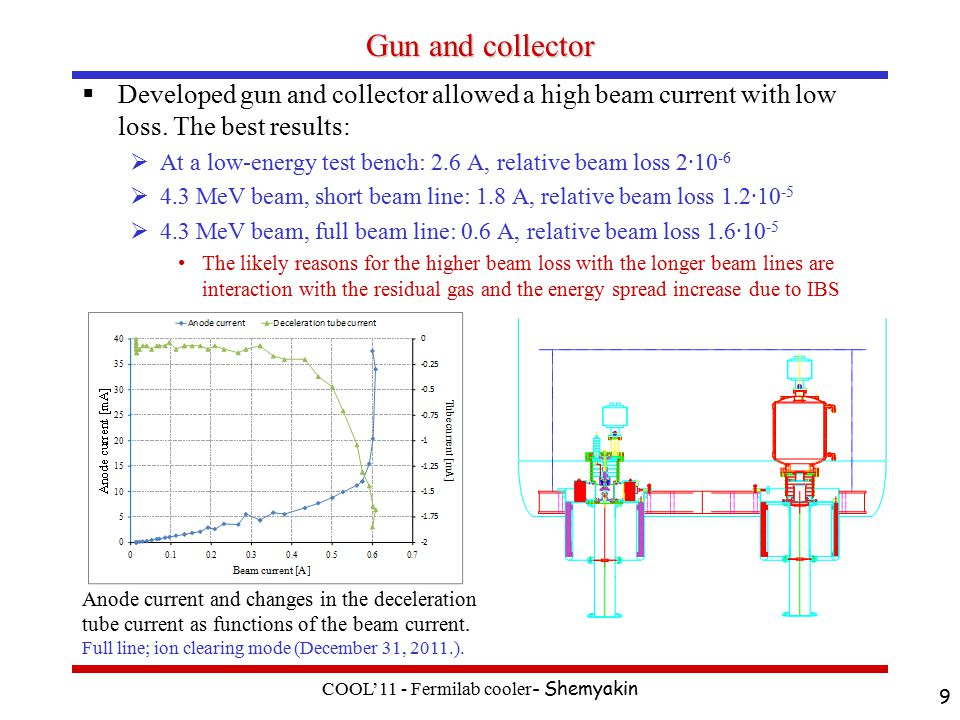 Gun and collector  Developed gun and collector allowed a high beam current with low loss.
