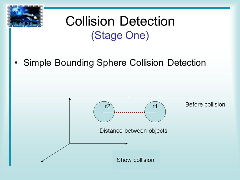 Simple Bounding Sphere Collision Detection r2 r1 Distance between objects Before collision Show collision r1r2 Collision Detection (Stage One)