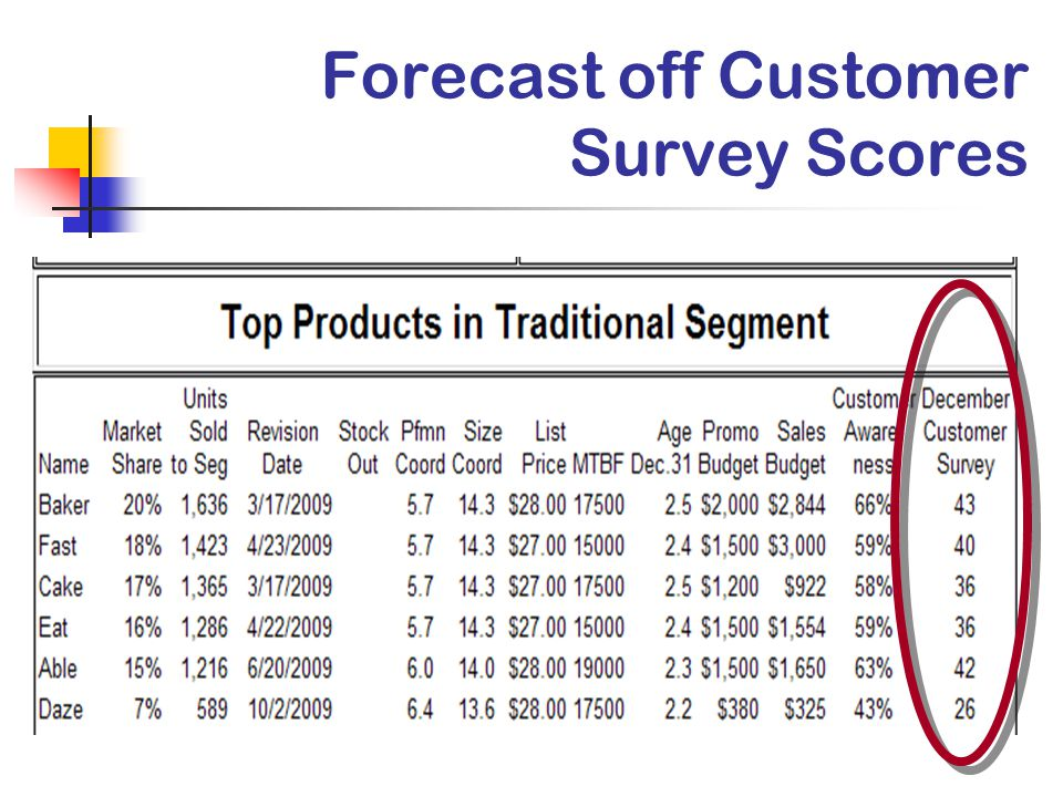 Forecast off Customer Survey Scores