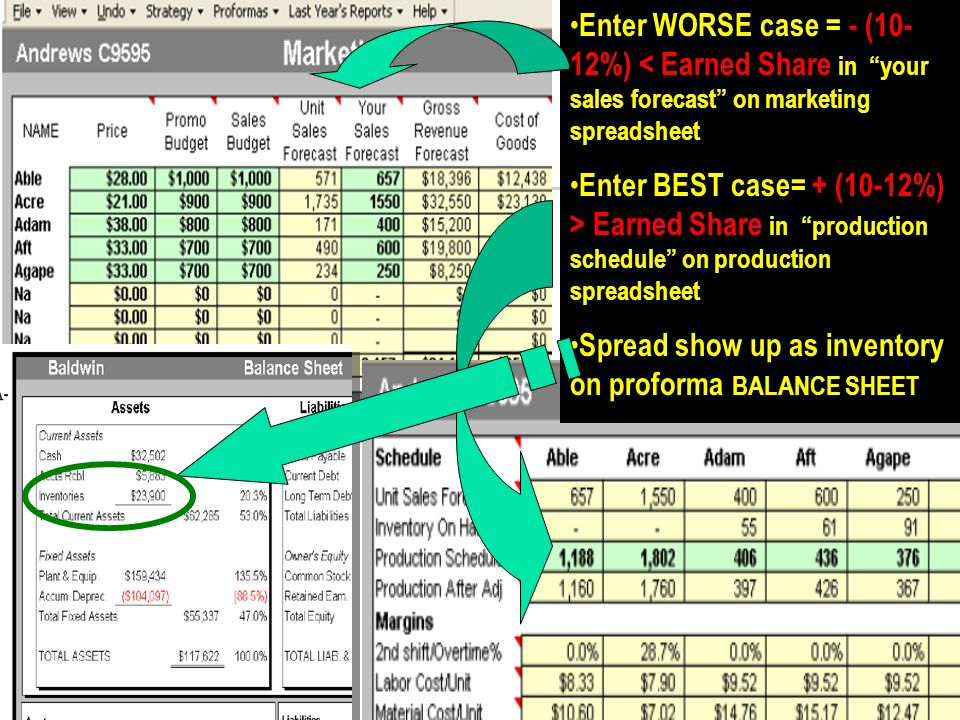 Enter WORSE case = - (10- 12%) < Earned Share in your sales forecast on marketing spreadsheet Enter BEST case= + (10-12%) > Earned Share in production schedule on production spreadsheet Spread show up as inventory on proforma BALANCE SHEET