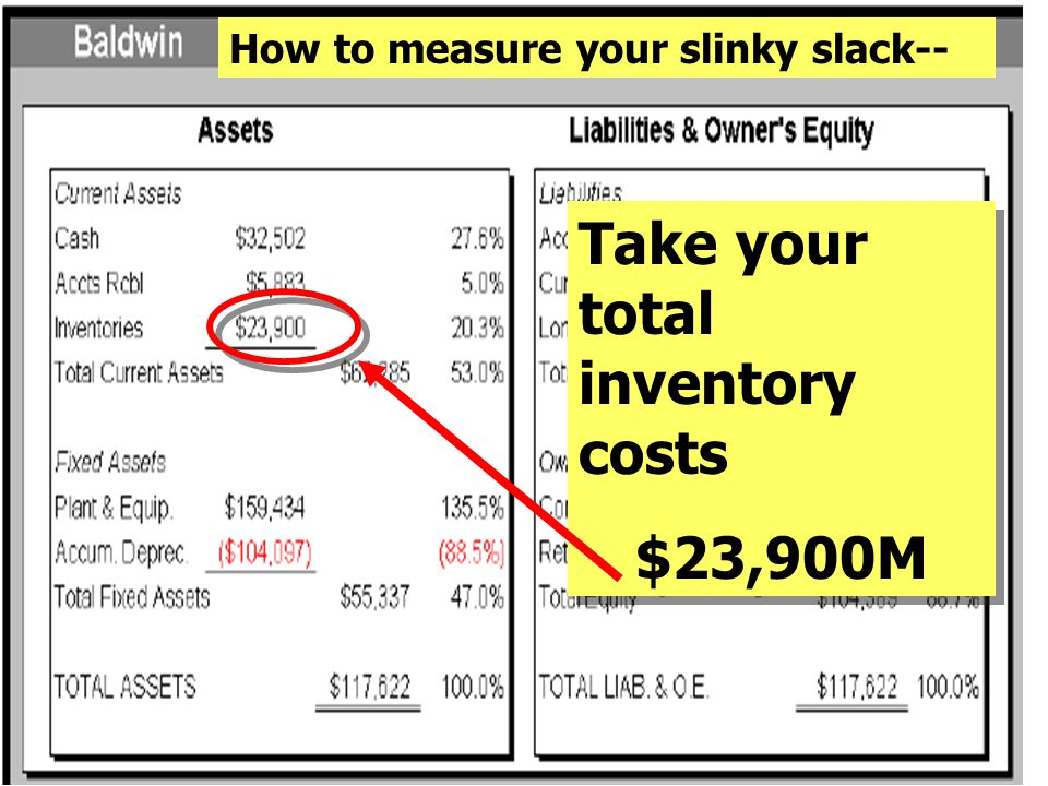 Take your total inventory costs $23,900M Take your total inventory costs $23,900M How to measure your slinky slack--