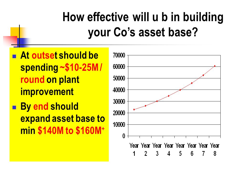 How effective will u b in building your Co's asset base.