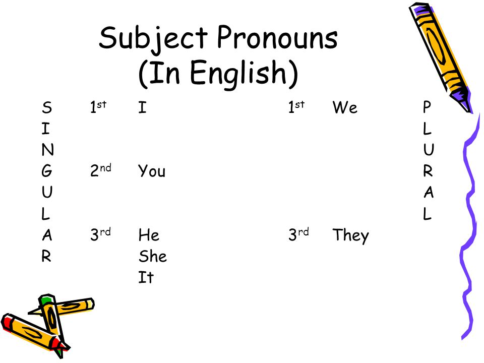 Subject Pronouns (In English) S1 st I 1 st We P I L N U G2 nd You R U A L A3 rd He 3 rd They RShe It