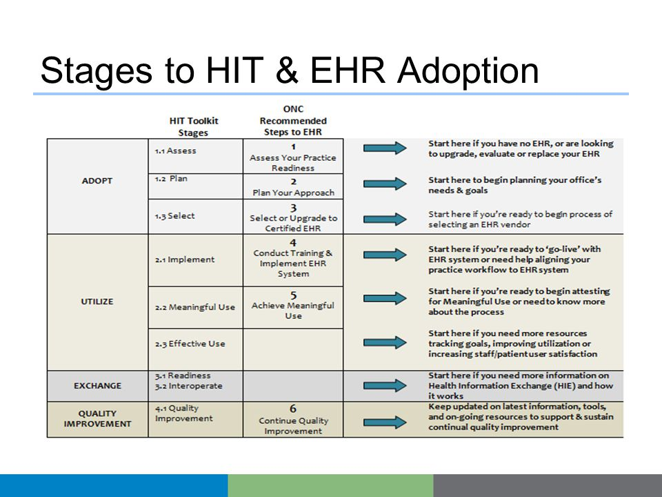 Stages to HIT & EHR Adoption