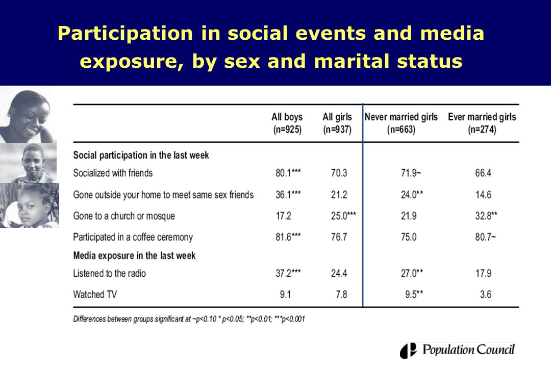 Participation in social events and media exposure, by sex and marital status