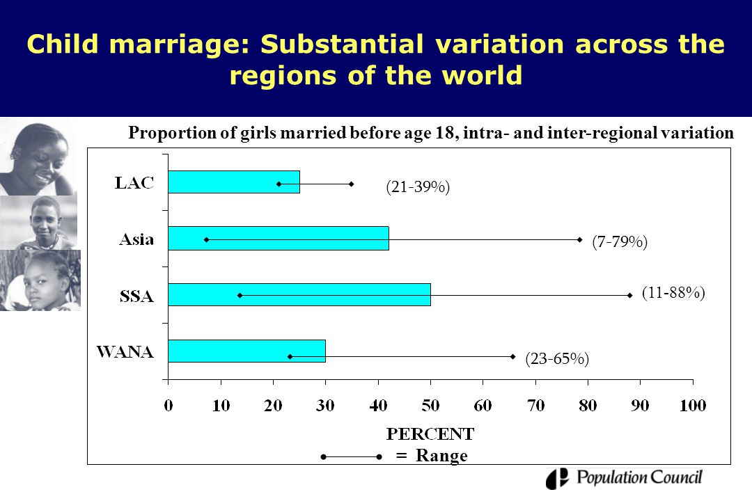 Child marriage: Substantial variation across the regions of the world Proportion of girls married before age 18, intra- and inter-regional variation (21-39%) (7-79%) (11-88%) (23-65%) = Range Source: Mensch, 1999.