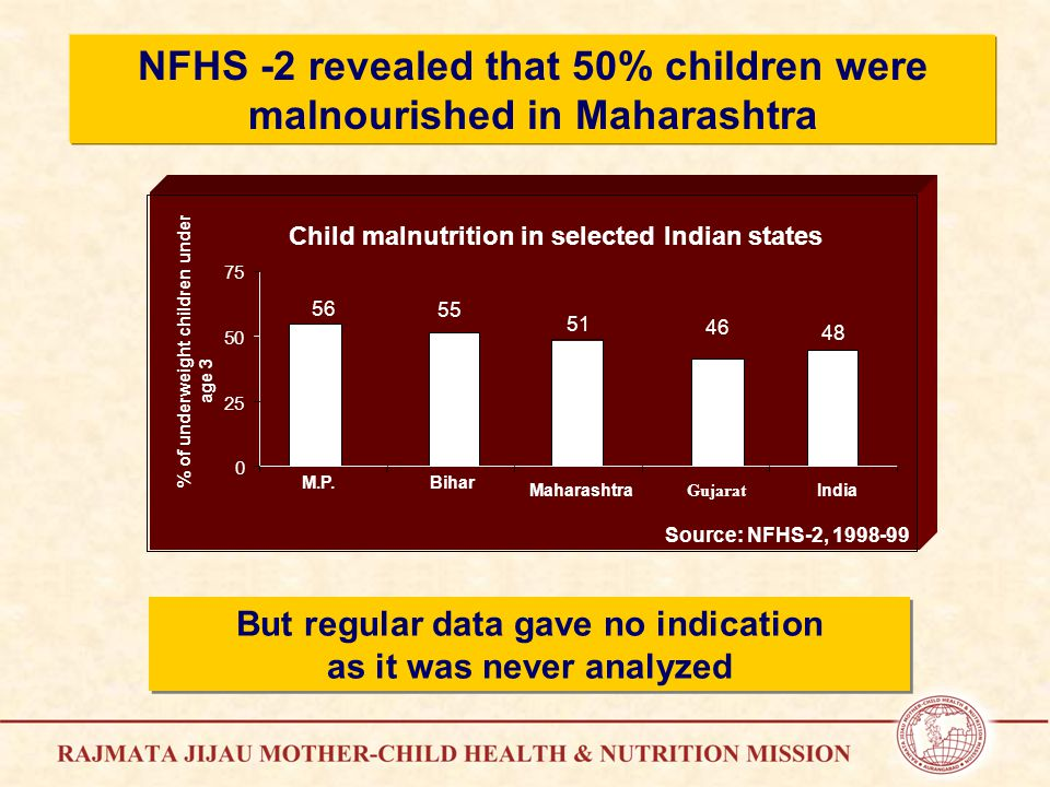 But regular data gave no indication as it was never analyzed But regular data gave no indication as it was never analyzed NFHS -2 revealed that 50% children were malnourished in Maharashtra Child malnutrition in selected Indian states 56 55 51 46 48 0 25 50 75 M.P.