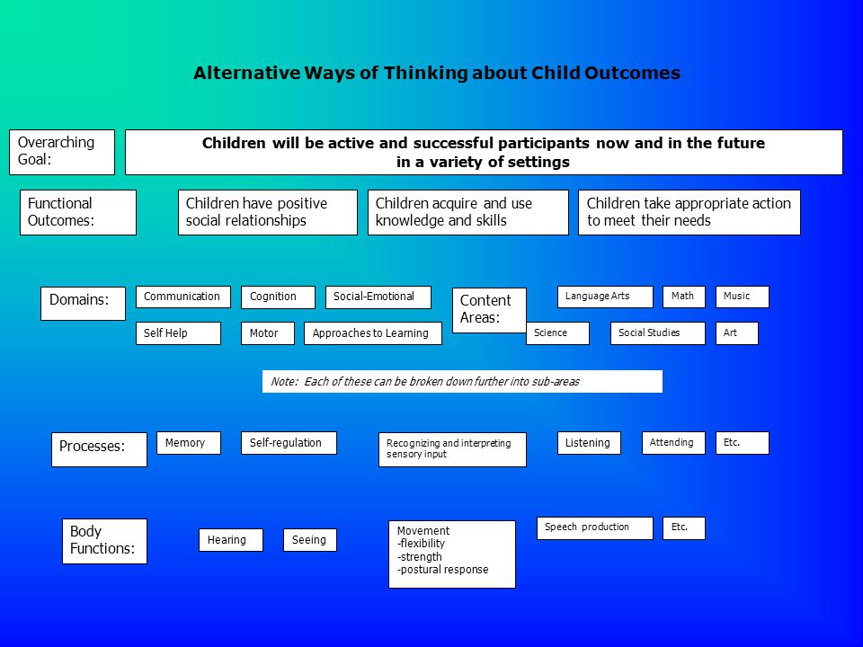 Children will be active and successful participants now and in the future in a variety of settings Functional Outcomes: Overarching Goal: Children have positive social relationships Children acquire and use knowledge and skills Children take appropriate action to meet their needs Domains: CommunicationCognition Motor Social-Emotional Approaches to Learning Content Areas: Language ArtsMath ScienceSocial StudiesArt Music Note: Each of these can be broken down further into sub-areas Processes: MemorySelf-regulation Recognizing and interpreting sensory input Listening Attending Body Functions: HearingSeeing Movement -flexibility -strength -postural response Etc.