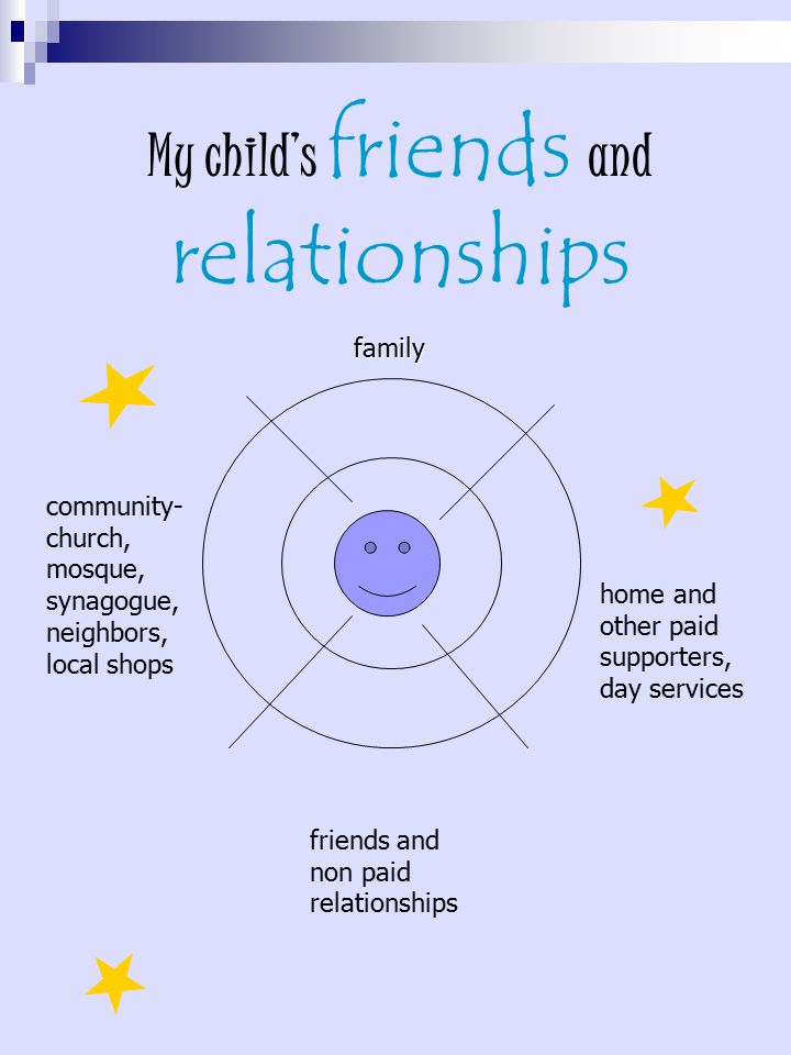 My child's friends and relationships home and other paid supporters, day services community- church, mosque, synagogue, neighbors, local shops friends and non paid relationships family