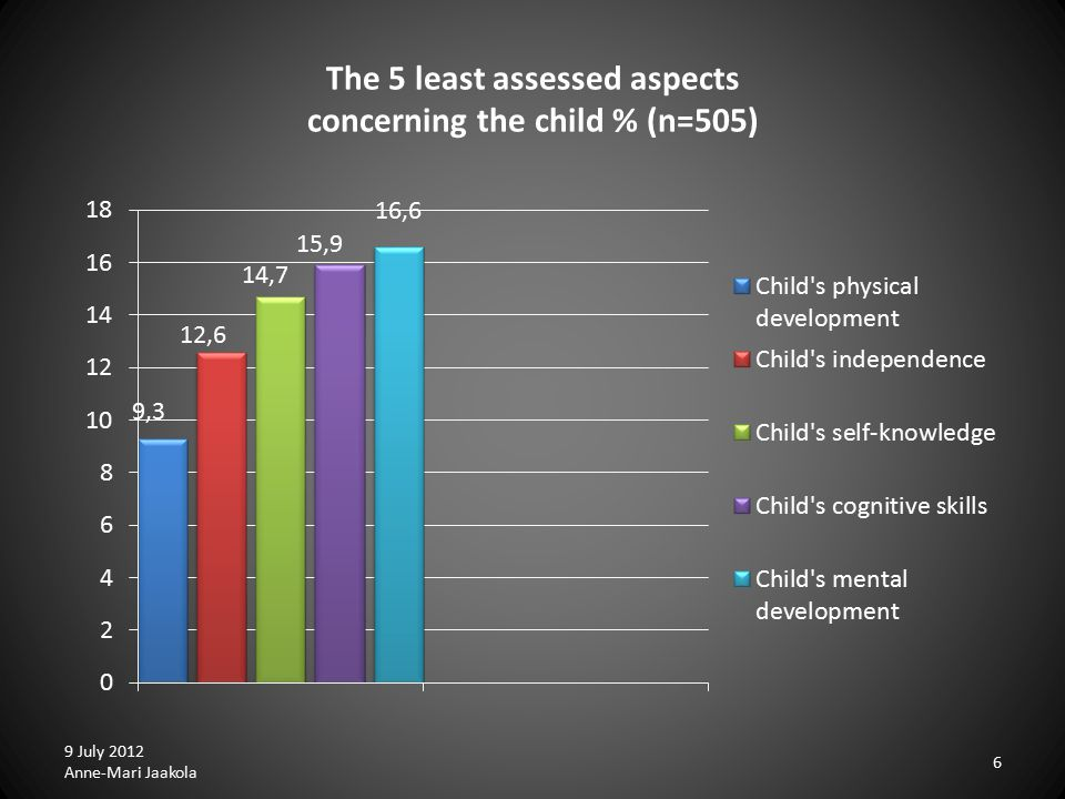 The 5 least assessed aspects concerning the child % (n=505) 9 July 2012 Anne-Mari Jaakola 6