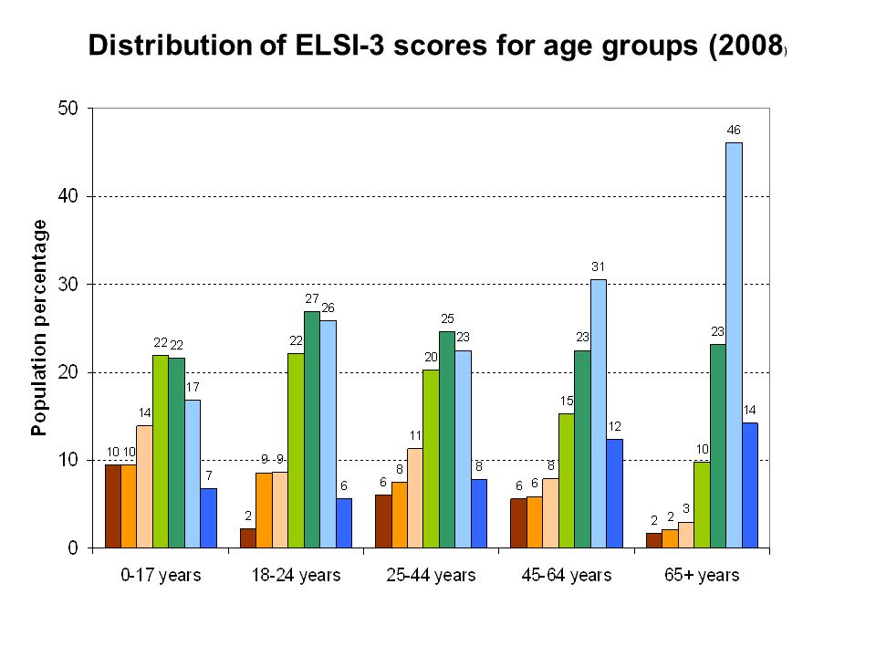 Distribution of ELSI-3 scores for age groups (2008 )