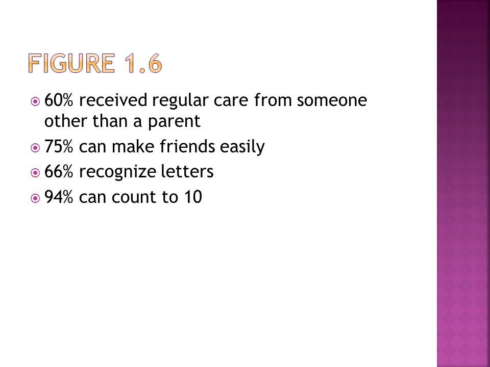  60% received regular care from someone other than a parent  75% can make friends easily  66% recognize letters  94% can count to 10