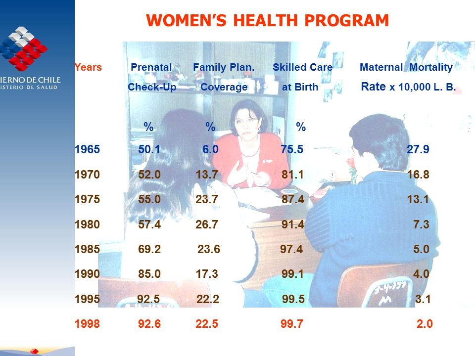 WOMEN'S HEALTH PROGRAM Years Prenatal Family Plan.
