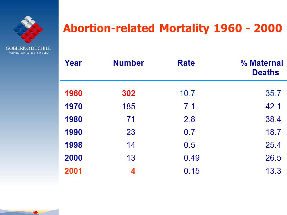 Abortion-related Mortality 1960 - 2000 Year Number Rate % Maternal Deaths 196030210.735.7 1970185 7.142.1 1980 71 2.838.4 1990 23 0.718.7 1998 14 0.525.4 2000 13 0.4926.5 2001 4 0.1513.3