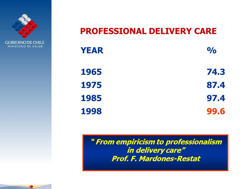 PROFESSIONAL DELIVERY CARE YEAR % 196574.3 197587.4 198597.4 199899.6 From empiricism to professionalism in delivery care Prof.