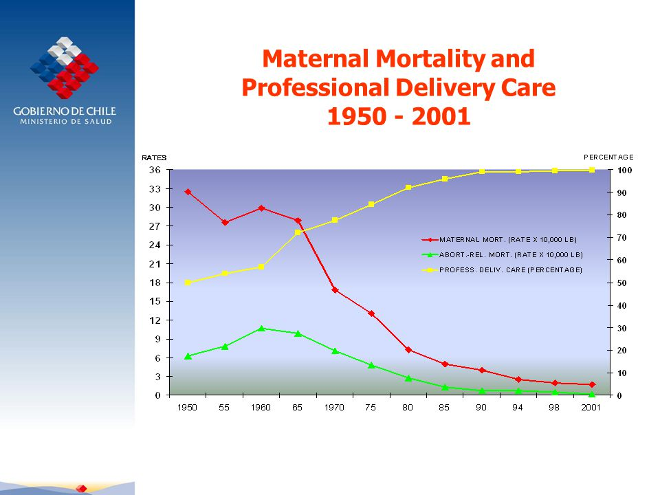 Maternal Mortality and Professional Delivery Care 1950 - 2001