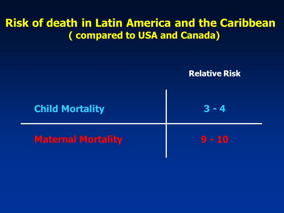 Risk of death in Latin America and the Caribbean ( compared to USA and Canada) Child Mortality Maternal Mortality Relative Risk 3 - 4 9 - 10