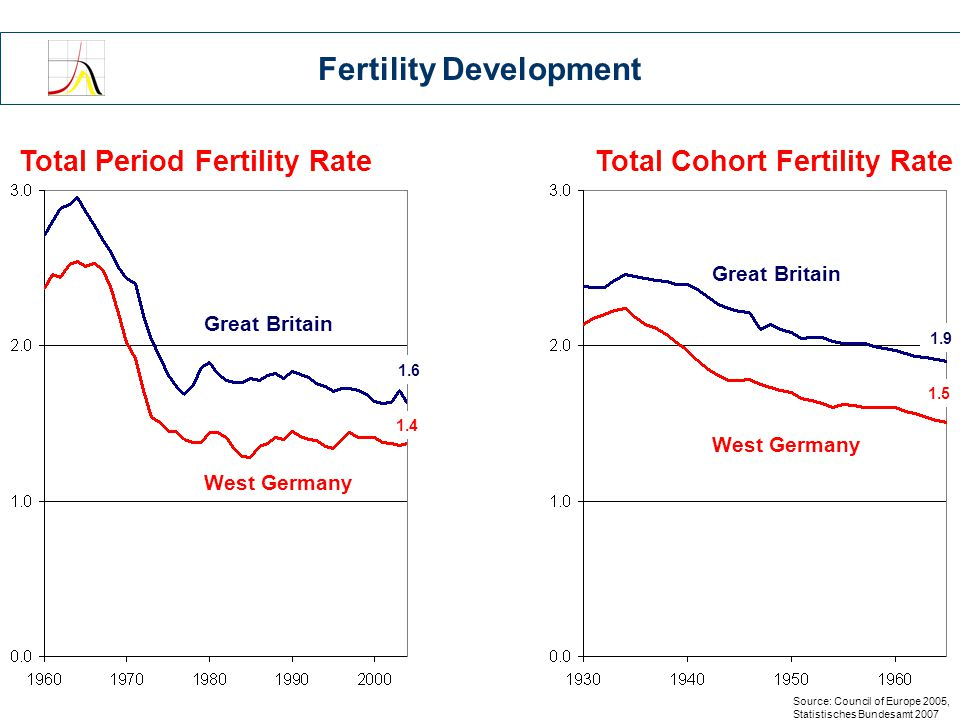 Total Period Fertility RateTotal Cohort Fertility Rate Source: Council of Europe 2005, Statistisches Bundesamt 2007 1.6 1.4 West Germany Great Britain West Germany Great Britain 1.9 1.5 Fertility Development