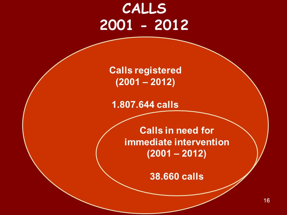 16 CALLS 2001 - 2012 Calls registered (2001 – 2012) 1.807.644 calls Calls in need for immediate intervention (2001 – 2012) 38.660 calls