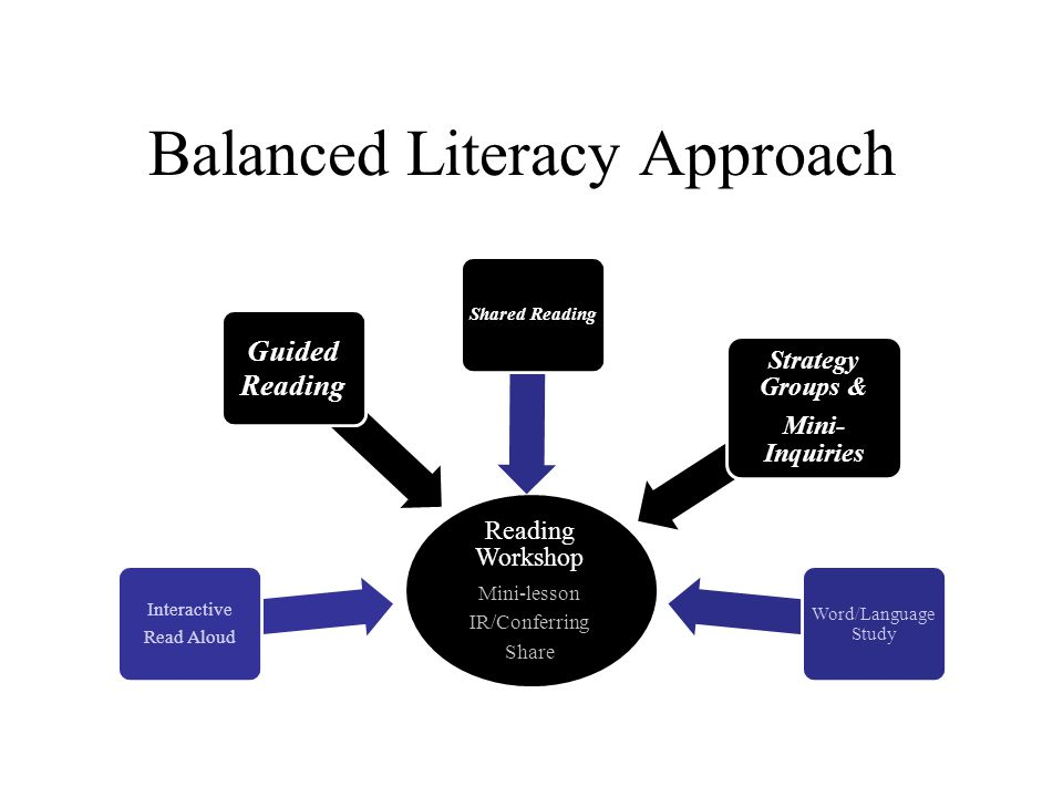 Balanced Literacy Approach Reading Workshop Mini-lesson IR/Conferring Share Interactive Read Aloud Shared Reading Guided Reading Shared Reading Strategy Groups & Mini- Inquiries Word/Language Study