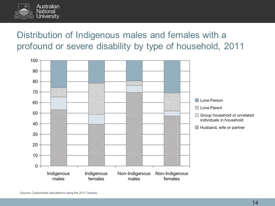 Distribution of Indigenous males and females with a profound or severe disability by type of household,