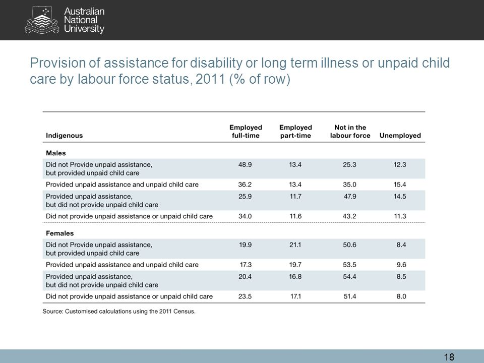 Provision of assistance for disability or long term illness or unpaid child care by labour force status, 2011 (% of row) 18